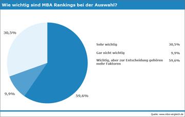 Interesse am MBA, Umfrage
